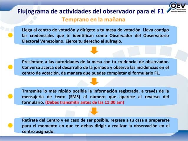 Flujograma de actividades del observador para el F1                     Temprano en la mañana Llega al centro de votación ...