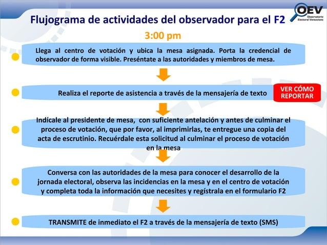 Flujograma de actividades del observador para el F2                                   3:00 pm Llega al centro de votación ...