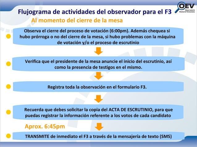 Flujograma de actividades del observador para el F3     Al momento del cierre de la mesa  Observa el cierre del proceso de...