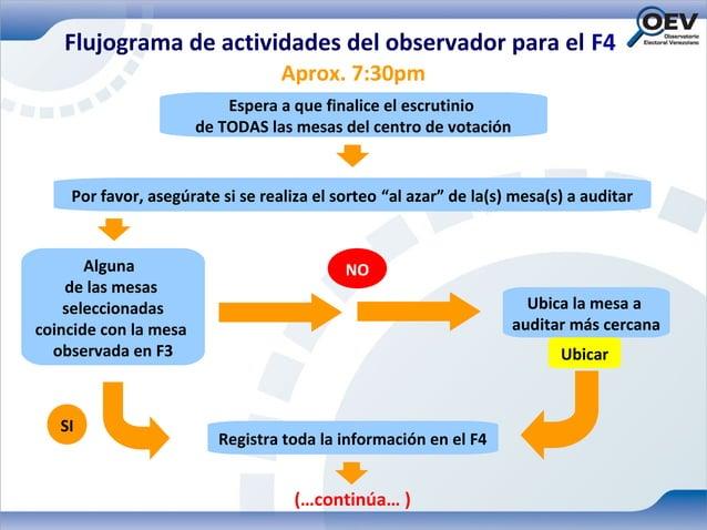 Flujograma de actividades del observador para el F4                                  Aprox. 7:30pm                        ...