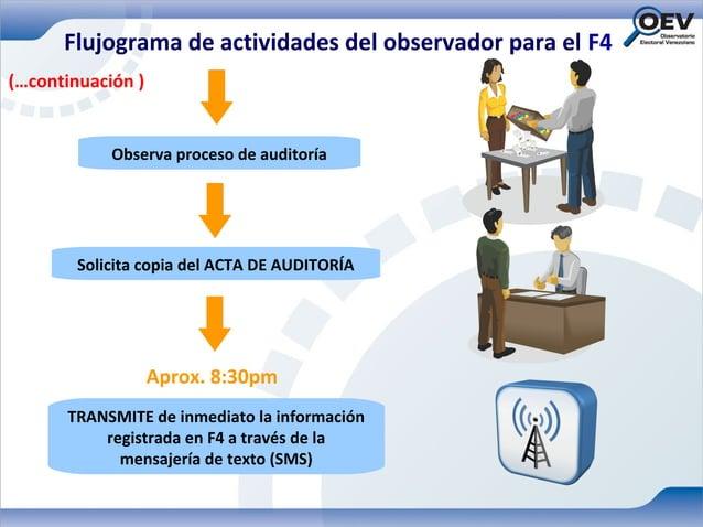 Flujograma de actividades del observador para el F4(…continuación )            Observa proceso de auditoría        Solicit...