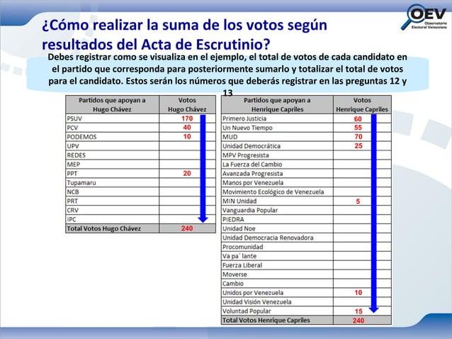 ¿Cómo realizar la suma de los votos segúnresultados del Acta de Escrutinio?Debes registrar como se visualiza en el ejemplo...