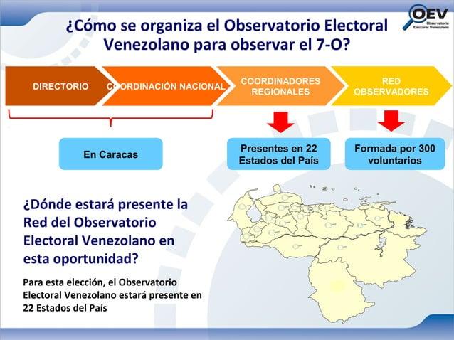¿Cómo se organiza el Observatorio Electoral             Venezolano para observar el 7-O?                                  ...
