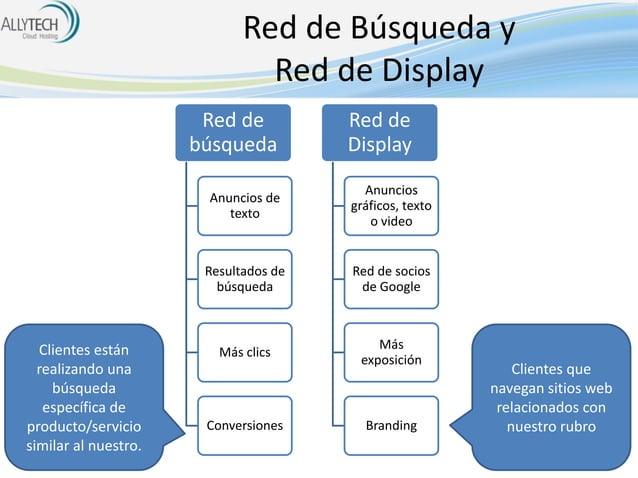 Red de Búsqueda y Red de Display Red de búsqueda  Red de Display  Anuncios de texto  Resultados de búsqueda  Clientes está...