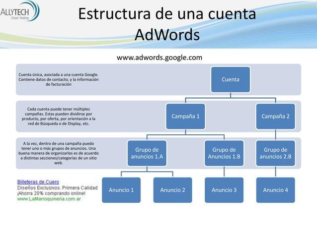 Estructura de una cuenta AdWords www.adwords.google.com Cuenta única, asociada a una cuenta Google. Contiene datos de cont...