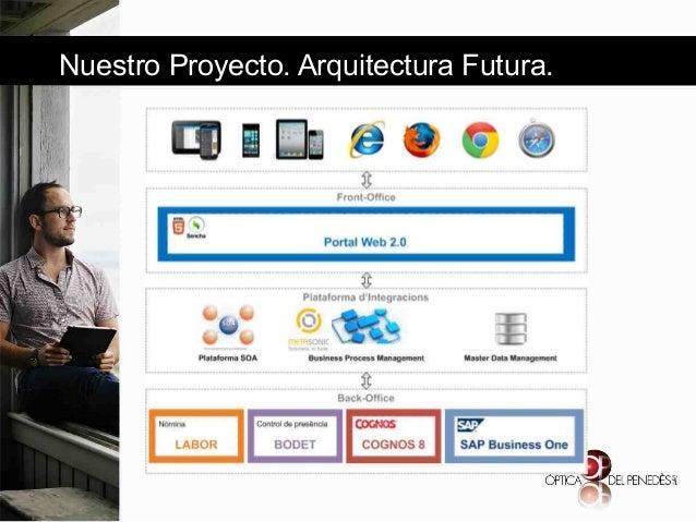 Nuestro Proyecto. Arquitectura Futura.