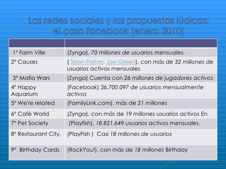 1º Farm Ville   (Zynga),  70 millones de usuarios mensuales.   2º Causes  (  Sean Parker ,  Joe Green ), con  más de 32 mi...