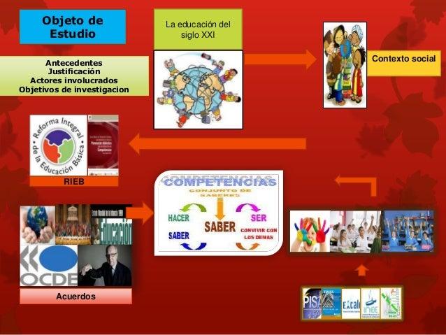 OBJETIVOS GENERALES  Necesidad de crecimiento  Esc. Eutimio Pinzón  Principios pedagógicos  Los objetivos de investigación...