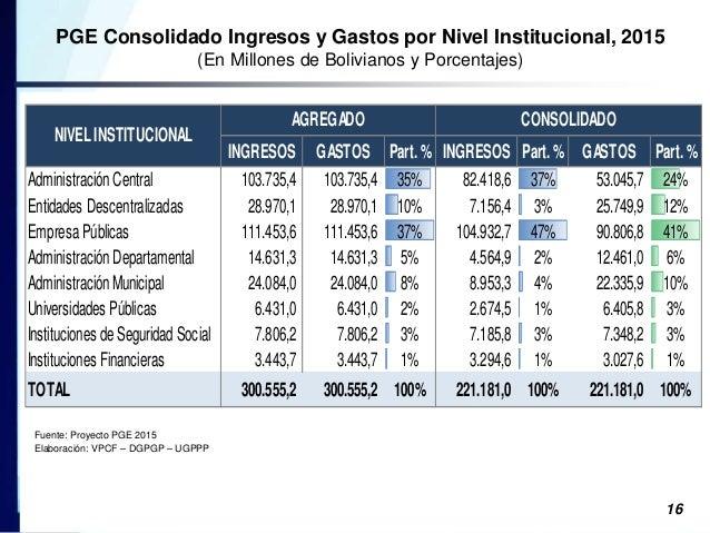 proyecto presupuesto general del estado 2015