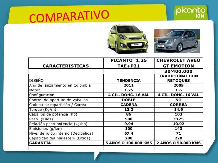 Presentacion Picanto Ion