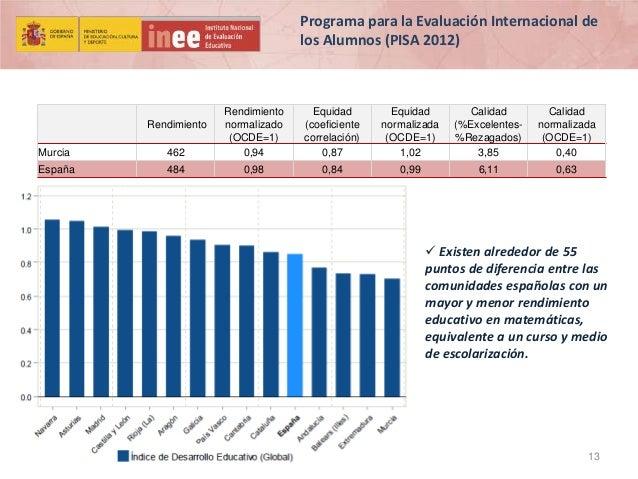 Programa para la Evaluación Internacional de los Alumnos (PISA 2012)  Murcia  462  Rendimiento normalizado (OCDE=1) 0,94  ...