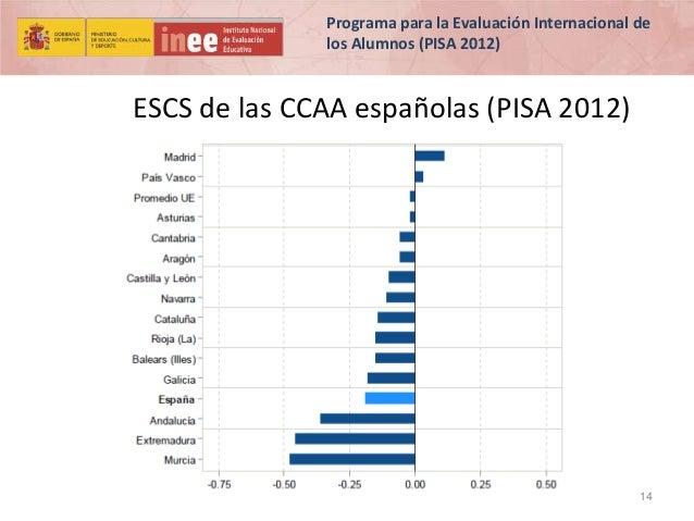 Programa para la Evaluación Internacional de los Alumnos (PISA 2012)  ESCS de las CCAA españolas (PISA 2012)  14