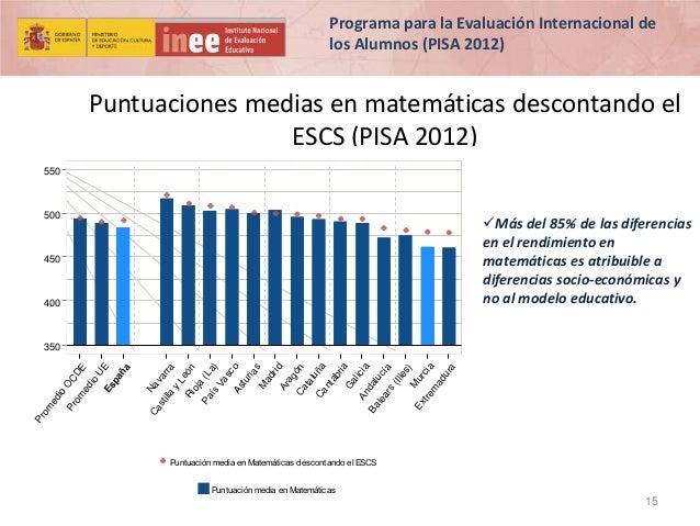 Programa para la Evaluación Internacional de los Alumnos (PISA 2012)  Puntuaciones medias en matemáticas descontando el ES...