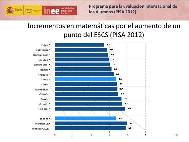 Programa para la Evaluación Internacional de los Alumnos (PISA 2012)  Incrementos en matemáticas por el aumento de un punt...