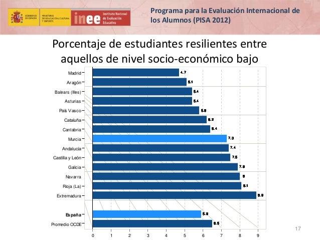 Programa para la Evaluación Internacional de los Alumnos (PISA 2012)  Porcentaje de estudiantes resilientes entre aquellos...
