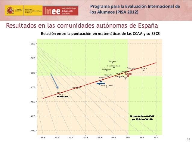 Programa para la Evaluación Internacional de los Alumnos (PISA 2012)  Resultados en las comunidades autónomas de España Re...