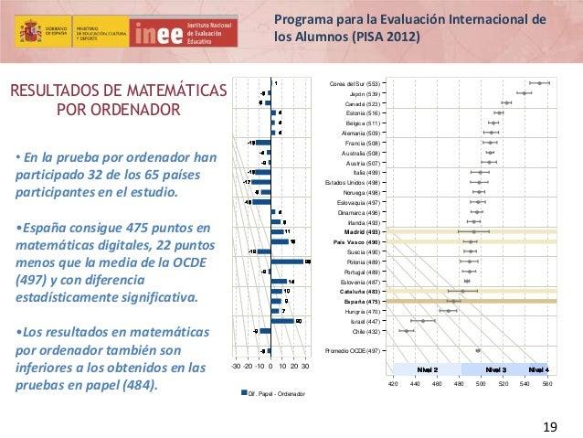 Programa para la Evaluación Internacional de los Alumnos (PISA 2012)  RESULTADOS DE MATEMÁTICAS POR ORDENADOR  1  Corea de...