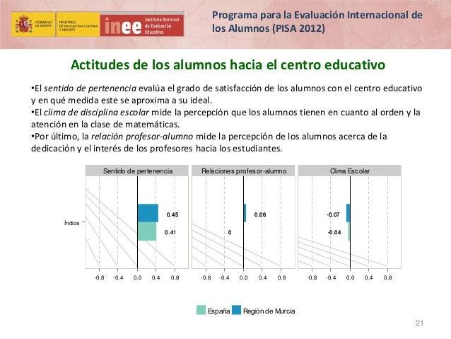 Programa para la Evaluación Internacional de los Alumnos (PISA 2012)  Actitudes de los alumnos hacia el centro educativo •...