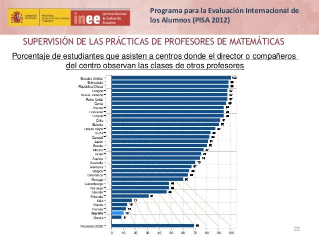 Programa para la Evaluación Internacional de los Alumnos (PISA 2012)  SUPERVISIÓN DE LAS PRÁCTICAS DE PROFESORES DE MATEMÁ...