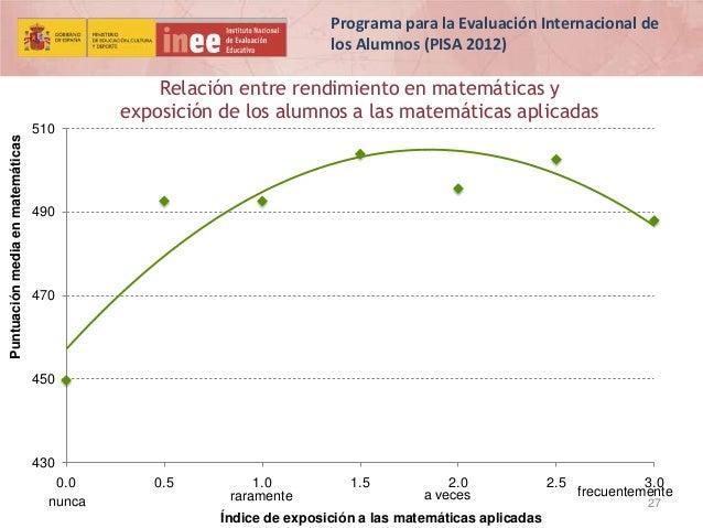 Programa para la Evaluación Internacional de los Alumnos (PISA 2012)  Puntuación media en matemáticas  Relación entre rend...