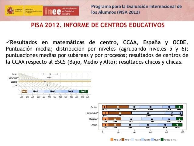 Programa para la Evaluación Internacional de los Alumnos (PISA 2012)  PISA 2012. INFORME DE CENTROS EDUCATIVOS Resultados...