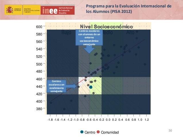 Programa para la Evaluación Internacional de los Alumnos (PISA 2012) 600 580  Bajo  560  Nivel Socioeconómico Medio Alto  ...