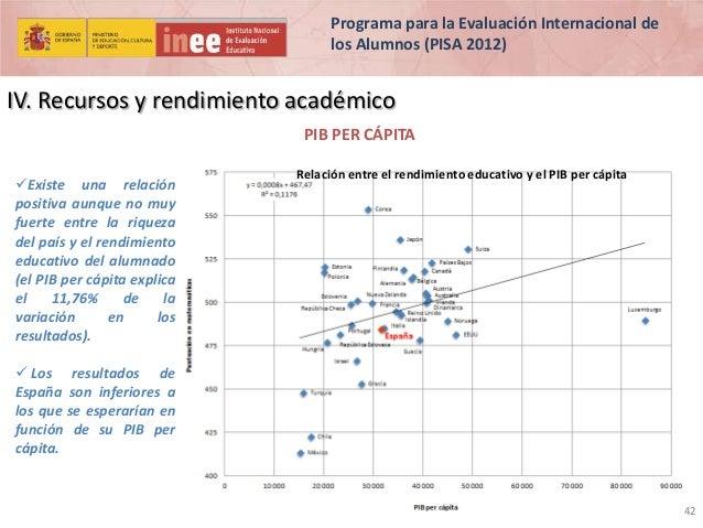 Programa para la Evaluación Internacional de los Alumnos (PISA 2012)  IV. Recursos y rendimiento académico PIB PER CÁPITA ...