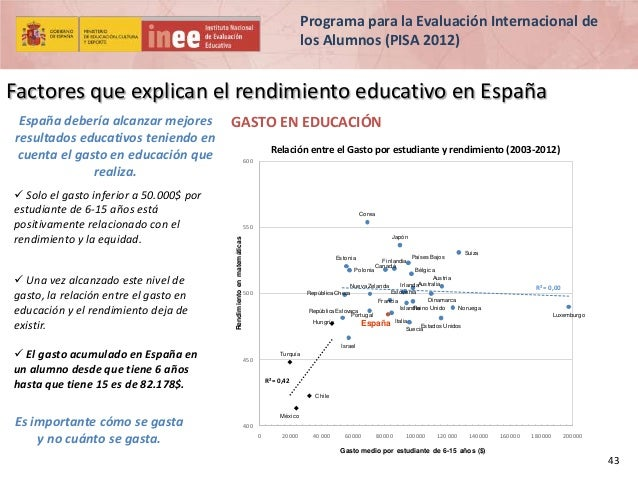 Programa para la Evaluación Internacional de los Alumnos (PISA 2012)  Factores que explican el rendimiento educativo en Es...