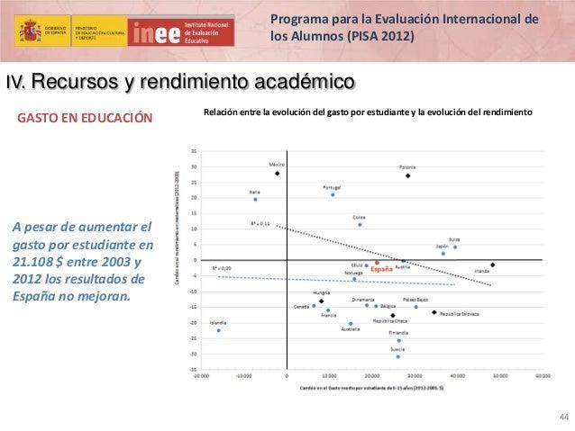 Programa para la Evaluación Internacional de los Alumnos (PISA 2012)  IV. Recursos y rendimiento académico GASTO EN EDUCAC...