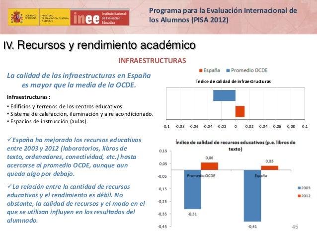 Programa para la Evaluación Internacional de los Alumnos (PISA 2012)  IV. Recursos y rendimiento académico INFRAESTRUCTURA...