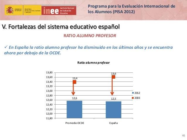 Programa para la Evaluación Internacional de los Alumnos (PISA 2012)  V. Fortalezas del sistema educativo español RATIO AL...