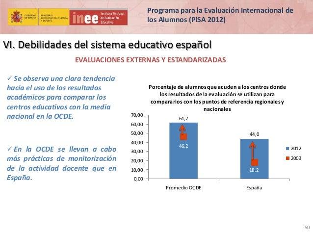 Programa para la Evaluación Internacional de los Alumnos (PISA 2012)  VI. Debilidades del sistema educativo español EVALUA...