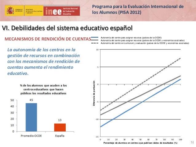 Programa para la Evaluación Internacional de los Alumnos (PISA 2012)  VI. Debilidades del sistema educativo español MECANI...