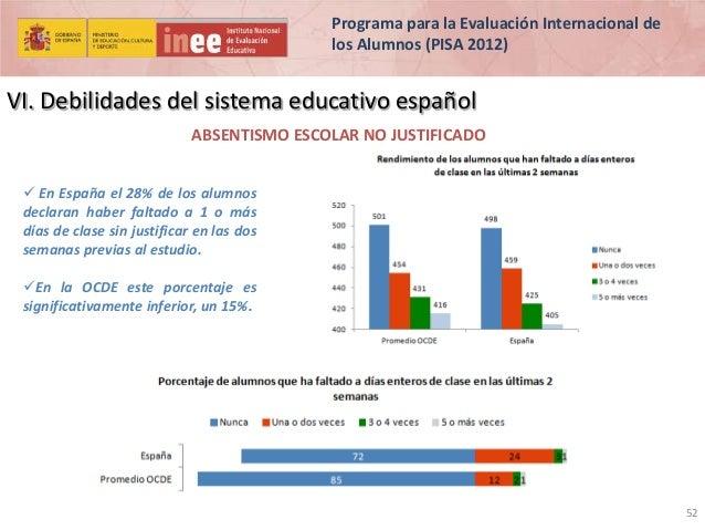 Programa para la Evaluación Internacional de los Alumnos (PISA 2012)  VI. Debilidades del sistema educativo español ABSENT...