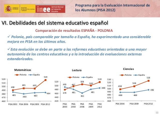 Programa para la Evaluación Internacional de los Alumnos (PISA 2012)  VI. Debilidades del sistema educativo español Compar...