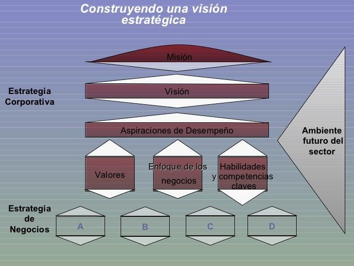 Construyendo una visión estratégica Visión Aspiraciones de Desempeño Valores Enfoque de los negocios Habilidades y  compet...