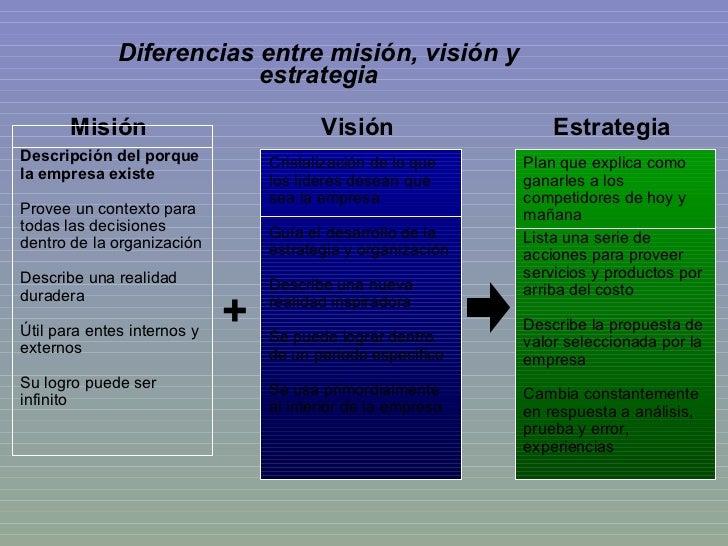 Diferencias entre misión, visión y estrategia Misión Estrategia Visión + Descripción del porque la empresa existe Provee u...
