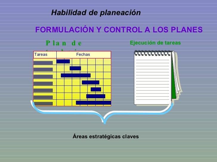 Áreas estratégicas claves FORMULACIÓN Y CONTROL A LOS PLANES Habilidad de planeación  Plan de trabajo Tareas Fechas Ejecuc...