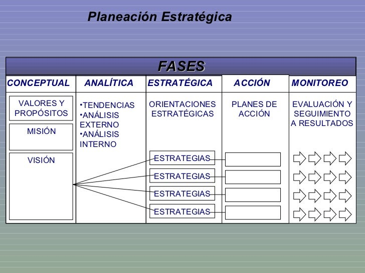Planeación Estratégica FASES CONCEPTUAL ANALÍTICA ESTRATÉGICA ACCIÓN MONITOREO VALORES Y PROPÓSITOS MISIÓN VISIÓN <ul><li>...