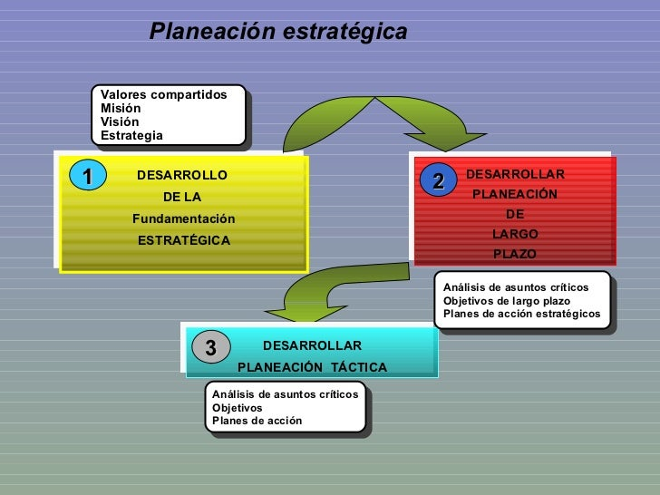 Planeación estratégica Valores compartidos Misión Visión Estrategia Análisis de asuntos críticos Objetivos de largo plazo ...