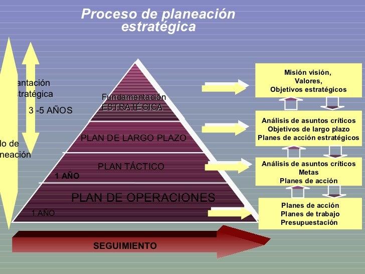 Proceso de planeación estratégica Misión visión,  Valores, Objetivos estratégicos Análisis de asuntos críticos Objetivos d...