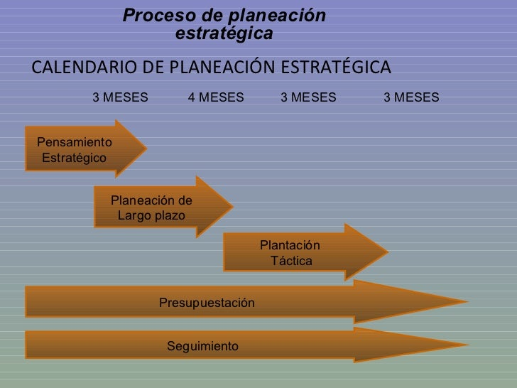 <ul><li>CALENDARIO DE PLANEACIÓN ESTRATÉGICA </li></ul>Pensamiento Estratégico Presupuestación Plantación  Táctica Planeac...