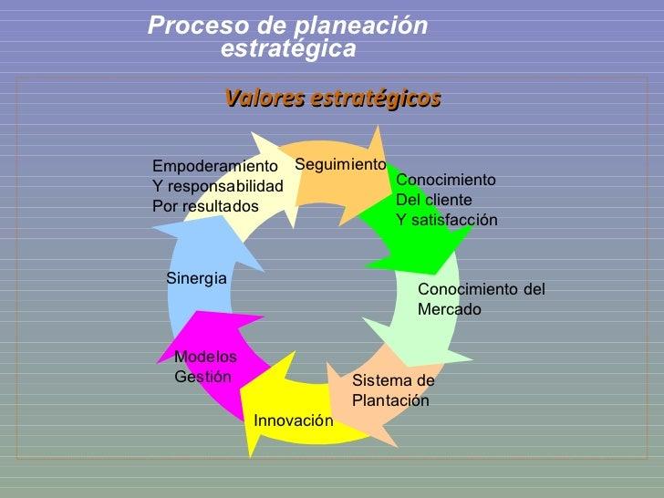 Proceso de planeación estratégica <ul><li>Valores estratégicos </li></ul>Empoderamiento Y responsabilidad Por resultados S...