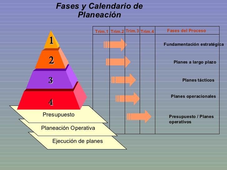 Fases y Calendario de Planeación Fundamentación estratégica Planes a largo plazo Planes tácticos Planes operacionales Trim...