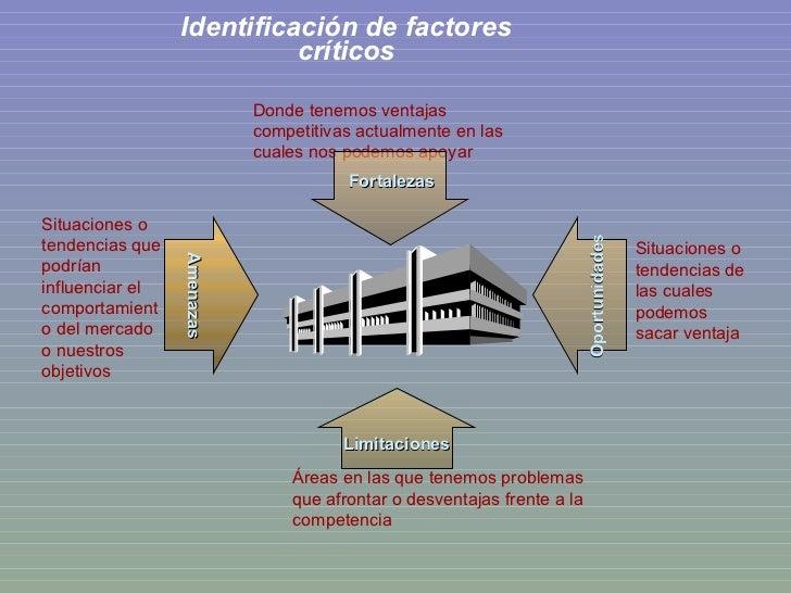 Identificación de factores críticos Situaciones o tendencias que podrían influenciar el comportamiento del mercado o nuest...