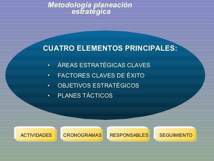 Metodología planeación  estratégica <ul><li>CUATRO ELEMENTOS PRINCIPALES: </li></ul><ul><ul><li>ÁREAS ESTRATÉGICAS CLAVES ...