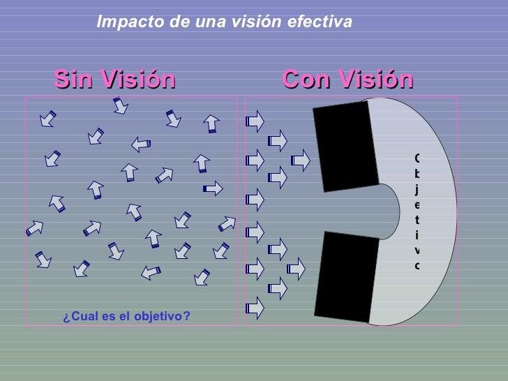 Impacto de una visión efectiva Sin Visión Con Visión ¿Cual es el objetivo? Objetivo