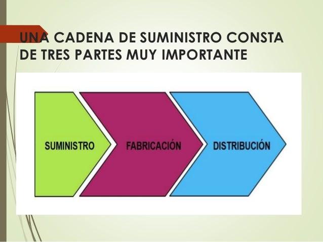 Presentacion Power Point Cadena De Suministro