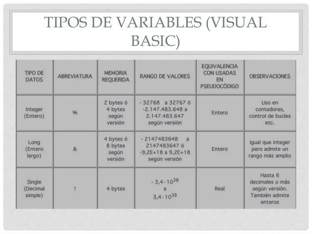 tipos de variables en visual basic