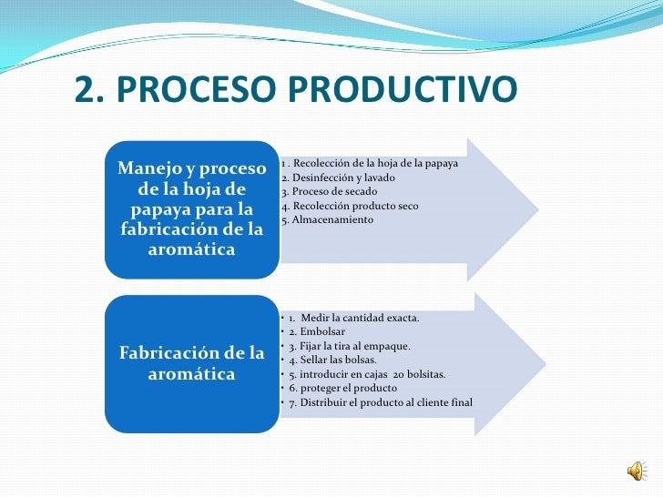 2. PROCESO PRODUCTIVO                      •   1 . Recolección de la hoja de la papaya  Manejo y proceso    •   2. Desinfe...
